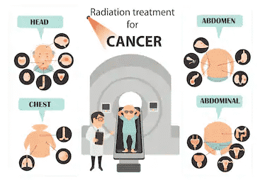 Integrated Cancer Treatment, 'Root Out' The Stress Of Cancer Affliction